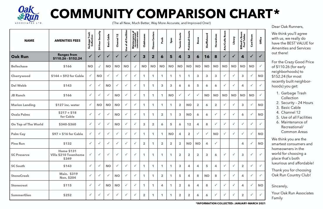 Amenities Comparison Chart